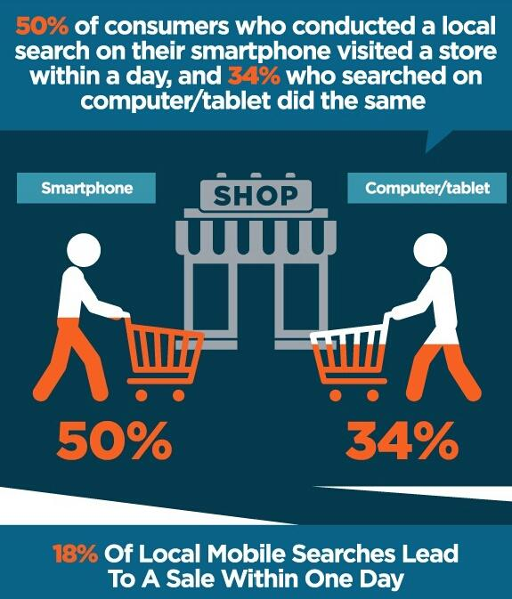 Mobile Local Search