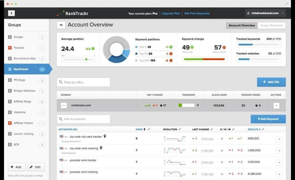 RankTrackr helps you find out how you rank for a specific keyword for different locations