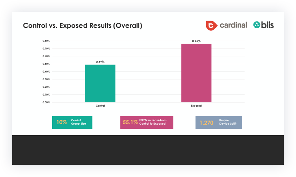 Control vs Exposed Results