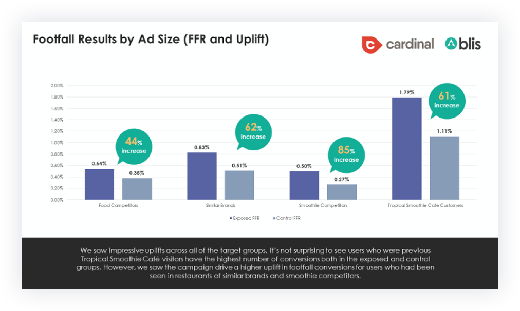 Footfall Results by Ad Size