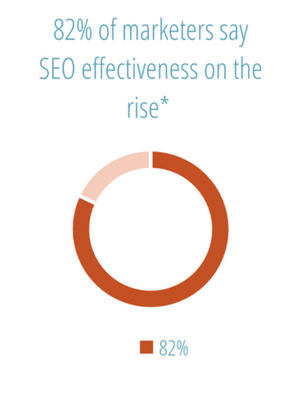 SEO Effectiveness on the rise