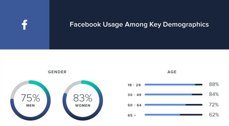 Facebook usage key demographics