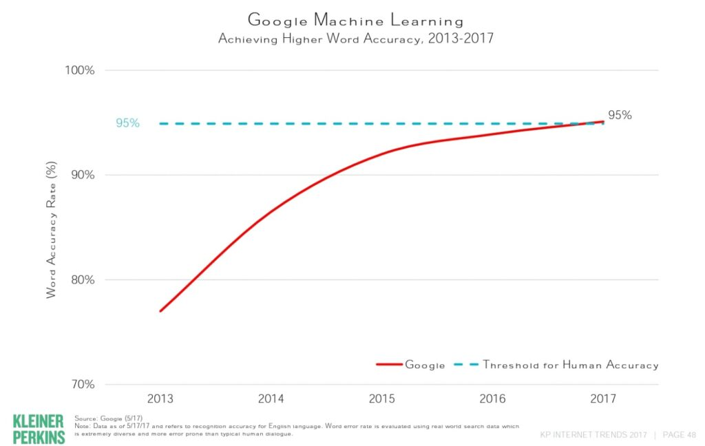 Google machine learning curve