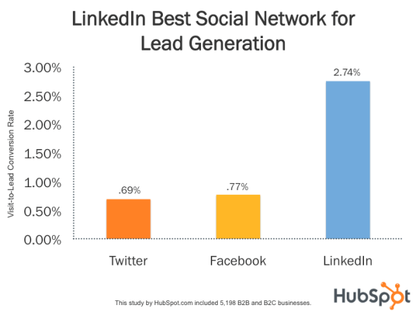 LinkedIn is the best platform for Business Leads Generation