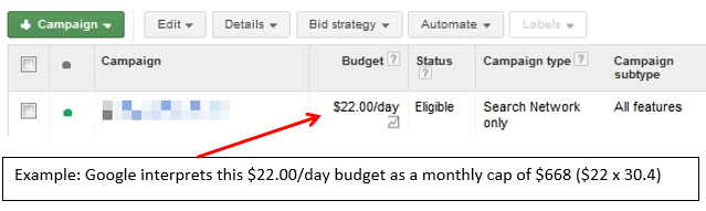 Monitor your campaign costs closely for best results