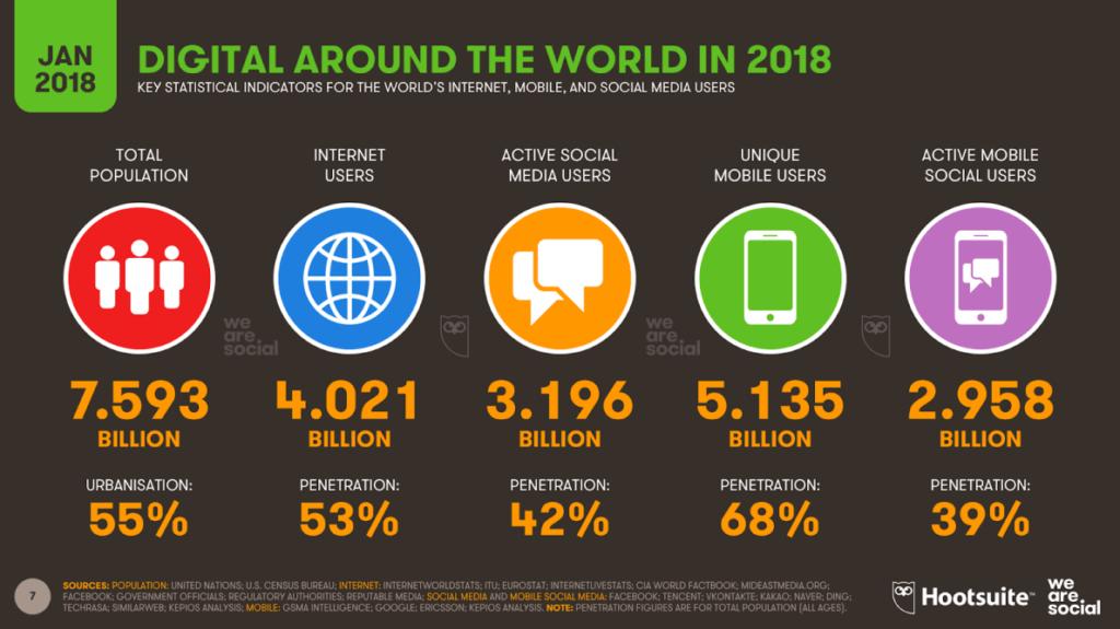 World wide internet users