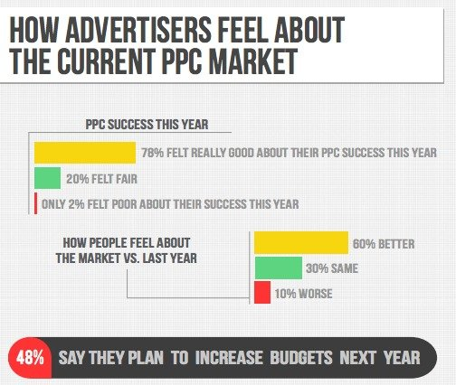 Clients satisfaction with ppc market