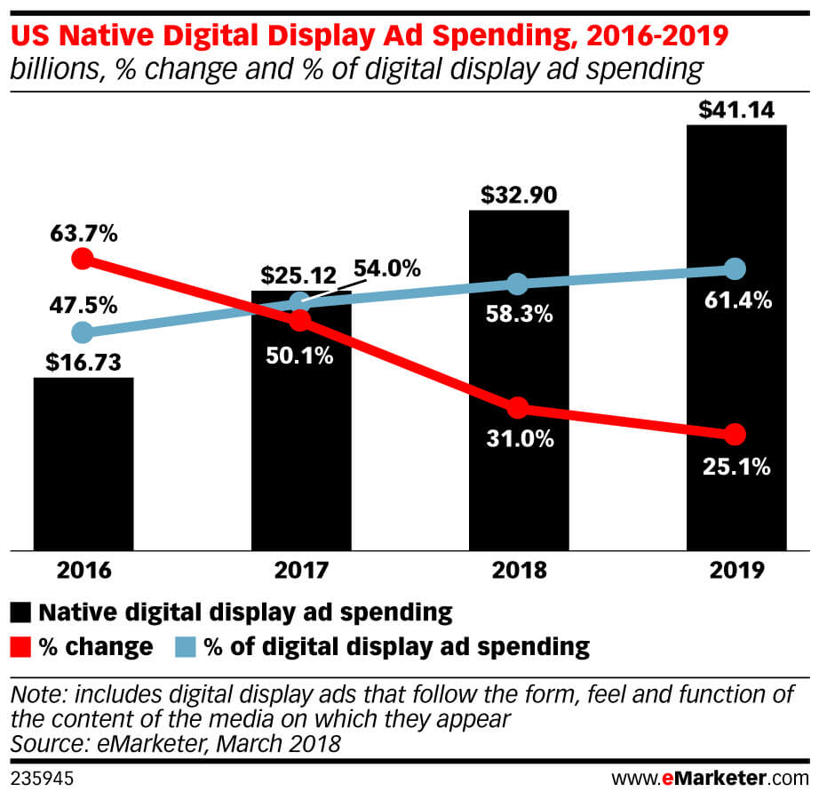 Native display ad spending in US