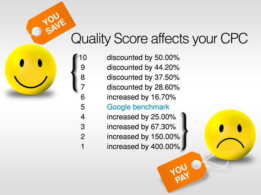 Good quality score affects your CPC