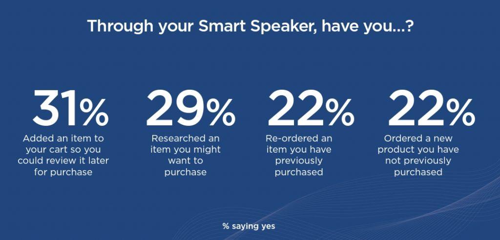 Ways people are using smart speakers