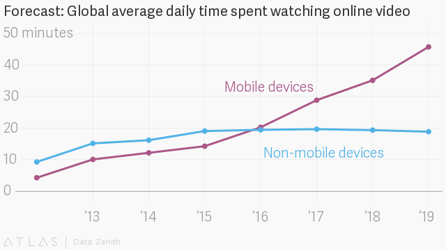 Daily time spent watching online videos