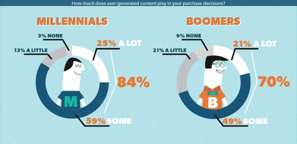 User Generated Content impact on buyers