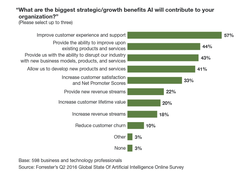 Benefits of using AI in digital marketing campaigns