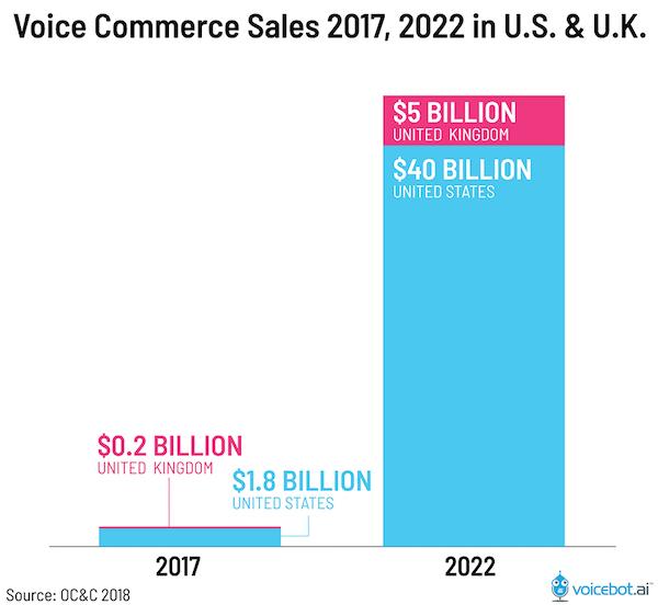 Voice search commerce sale