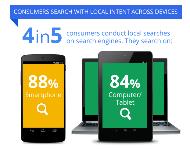 4 in 5 consumers conduct local searches on their smartphones, tablets or computers