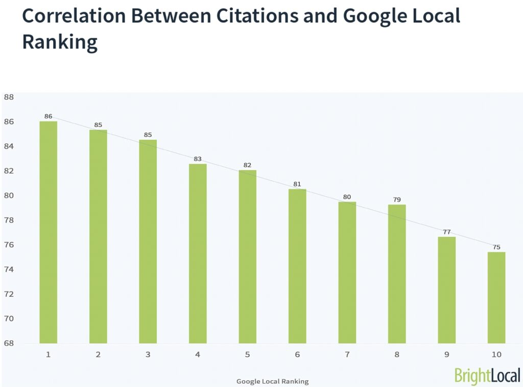 Add Business to Local Listings or why citation matters