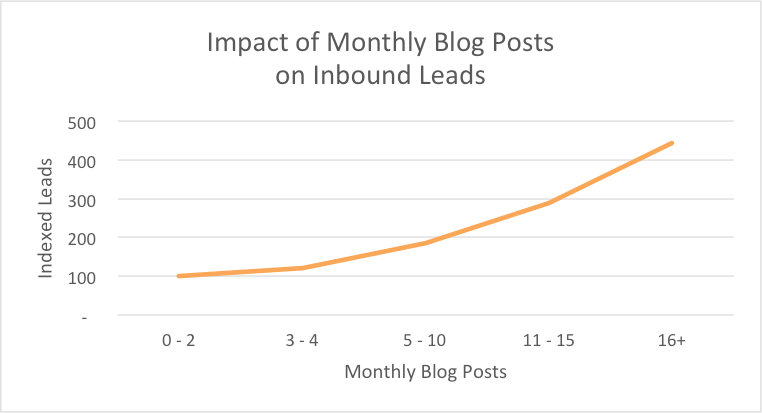 Number of blog posts and indexed leads ratio