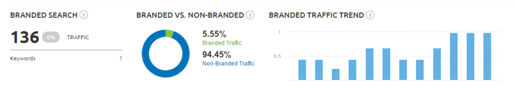 Branded vs non branded search