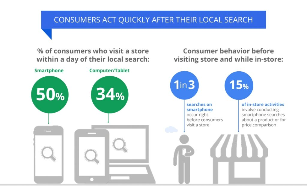 Consumer act quickly after they perform initial local search.