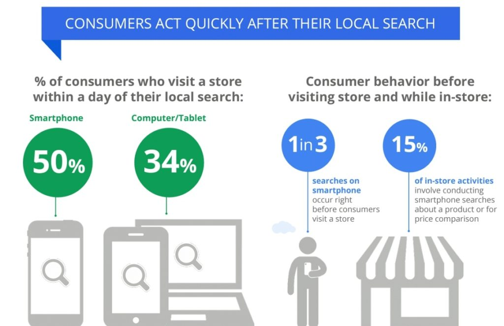 Consumers act quickly after they perform online local search