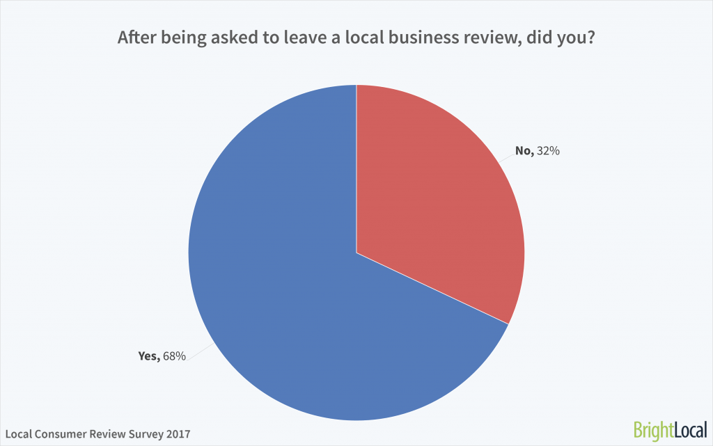 Almost two thirds of customers will leave an online review when asked.