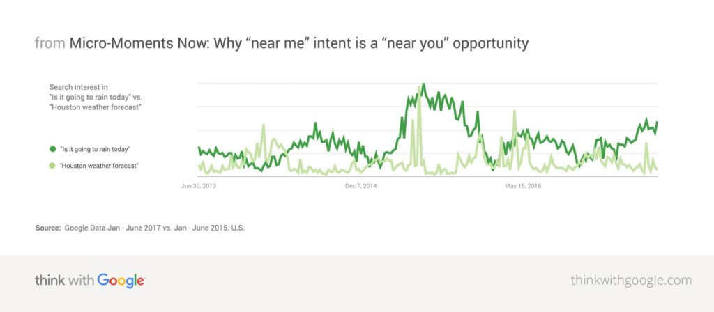 Search users expect search engines to understand their intent better