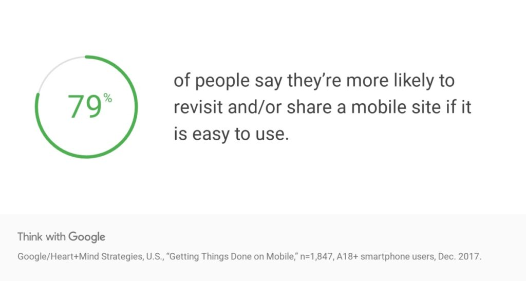 Visitors are more likely to share easy to use mobile websites