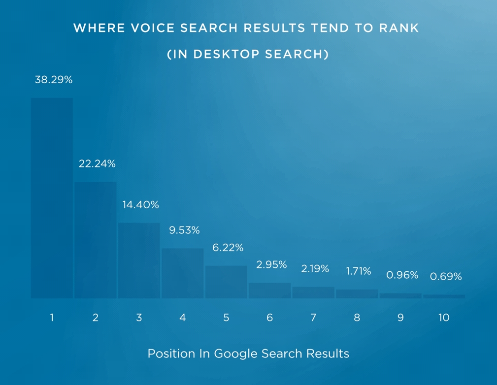 Voice search result trends