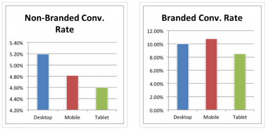 Branded Keywords Conversion Rate