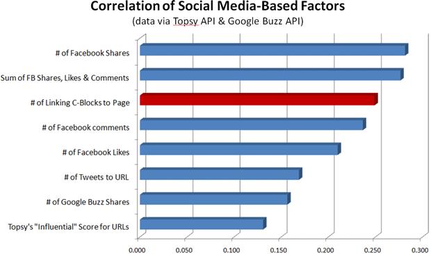 Correlation in Social Media Based Factors