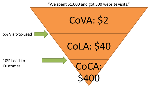 Cost per Customer Leads, Cost per Acquisition, Cost per Lead