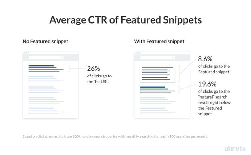 Featured Snippets Average CTR