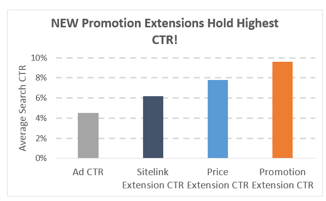 Promotion Extension CTR