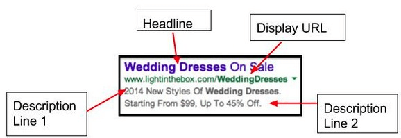 Google Ad example, with a proper url, keywords and text