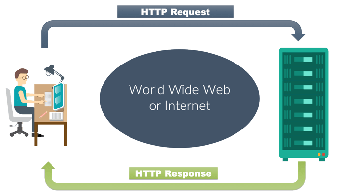 Reducing HTTP Requests