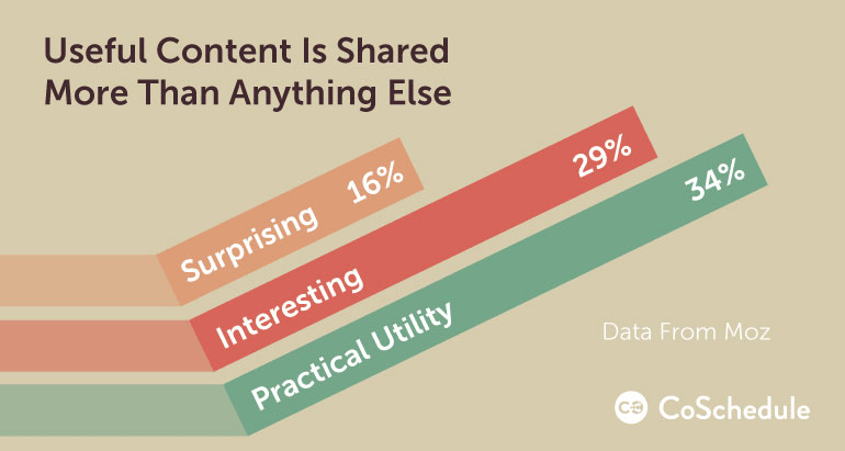Useful Content is shared more then anything else