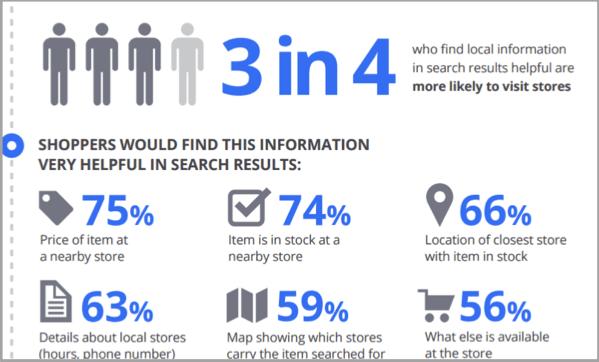 Local Search Results, Local SEO