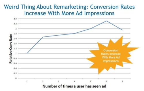 Conversion rate increases with more ad impressions