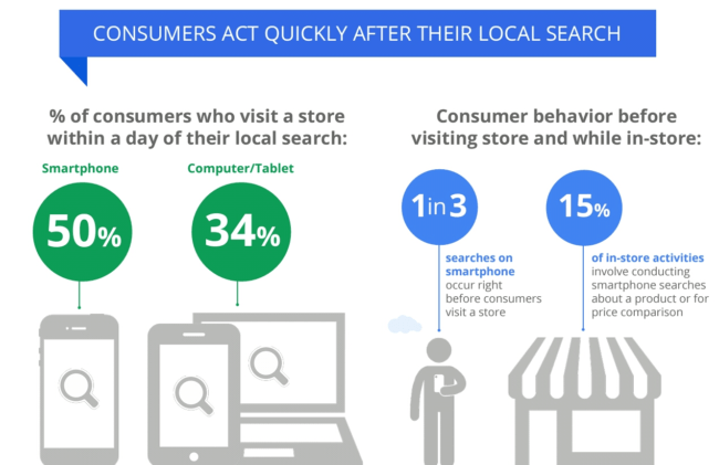 Consumers act quickly after performing local search