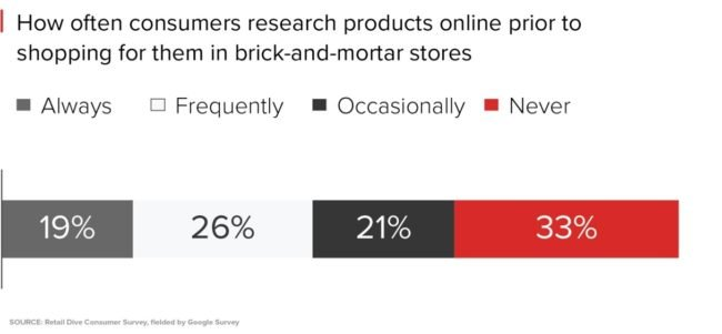 Consumers research products online