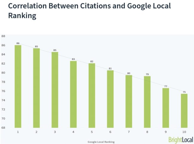 Citations and Local Business Listings Relation