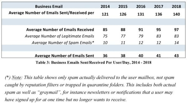 Average Number of Emails Sent/Received