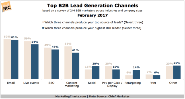 B2B Lead Generation Channels