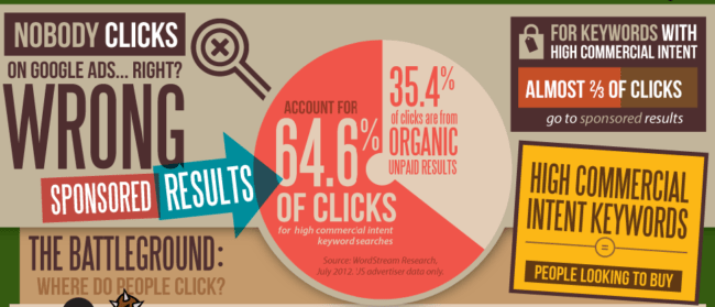 PPC generates more clicks then Organic SEO