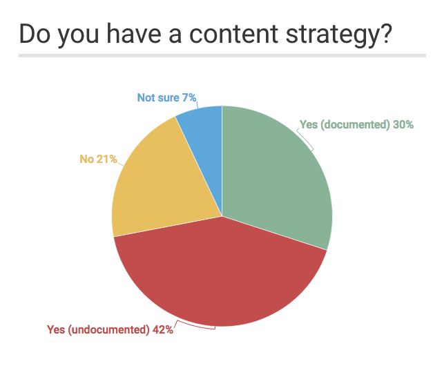 Percentage of marketers with a documented content strategy