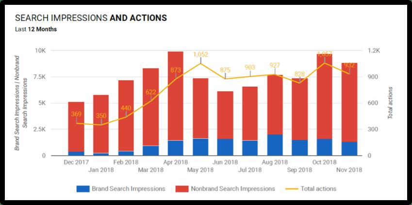 Search Impressions