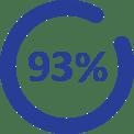93% Online Experiences