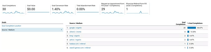 Google Analytics Website Improvements