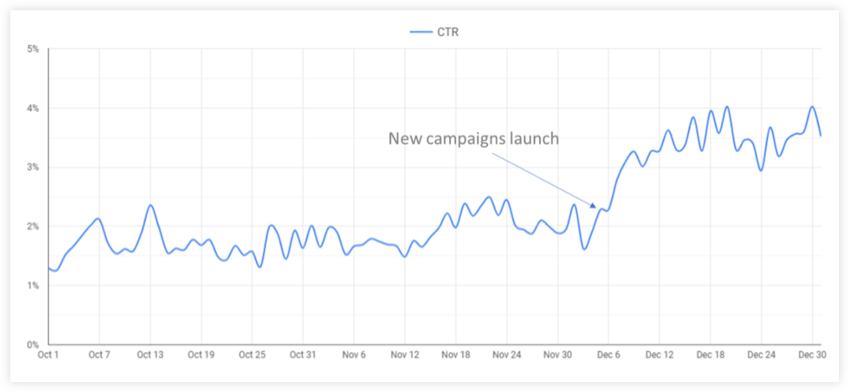 New Campaign Launch Results