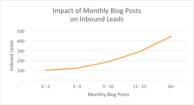 publishing more blog posts results in more inbound leads